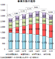 全国の就労移行支援事業所数の推移